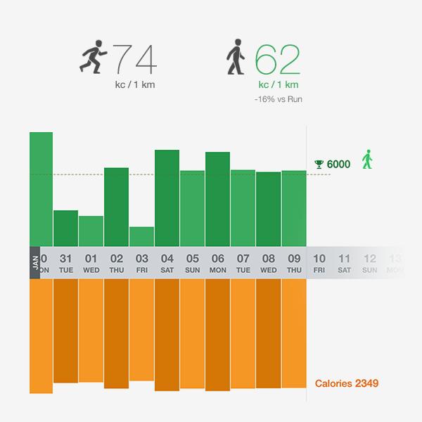 Что бы вы выбрали: 5 км бега или 6 км прогулки? Затраты энергии на прогулку пешком всего на 15-16% ниже, чем на бег. Но доступность и удовольствие выше в разы. Даже собак, и то выгуливать нужно. А себя?
